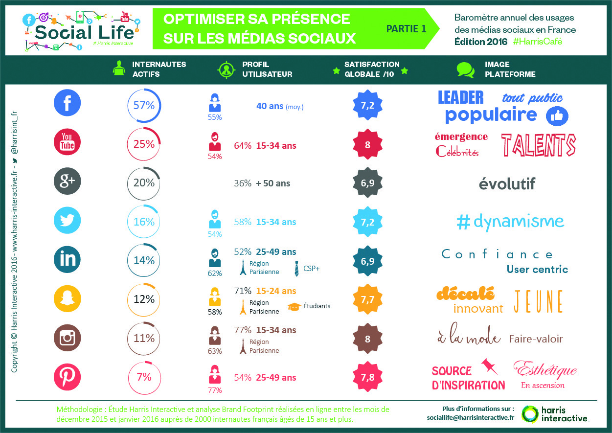 infographies-social-life-2016-Harriscafe